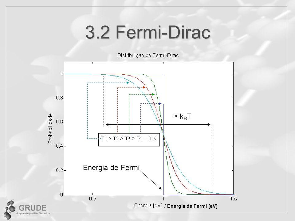 3.2 Fermi-Dirac  kBT Energia de Fermi / Energia de Fermi [eV]